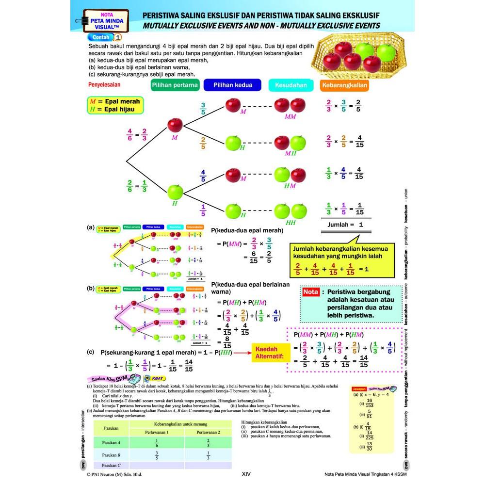 Riang Belajar Kssm Matematik Tingkatan 4 Buku Latihan Topikal Nota Shopee Malaysia