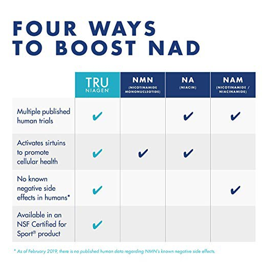 Tru Niagen Nicotinamide Riboside Patented Nad Booster For