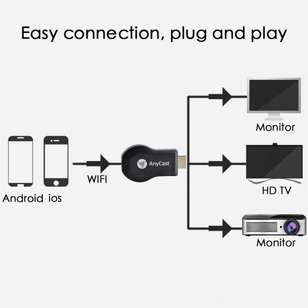 AnyCast M2Plus Wireless Same Screen Device 4K UHD Media