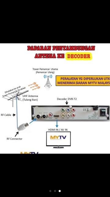 Digital Antenna 5E | Shopee Malaysia