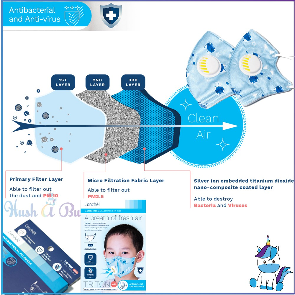 Facemask Adult Mers Reusable Antibacteria Prevent Hfmd Sars Kids Triton To Wuhan Conchell - H1n1 Or