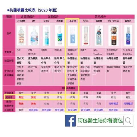 Ready Stock Spear&Armour Baby TOY sanitizer 30 DAYS Antibacterial 无酒精,无味道.宝宝孕妇安全使用-30天表面長效抗菌噴霧