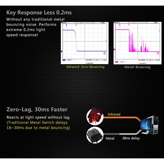 Bloody Light Strike 4-Infrared Mechanical Switch Gaming Keyboard B254
