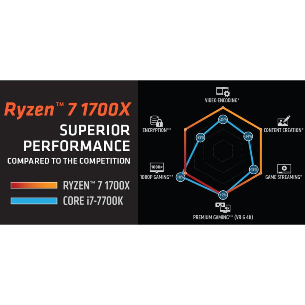 AMD Ryzen 7 1700 / 1700X - 8 Core/ 16 Thread CPU # AMD AM4