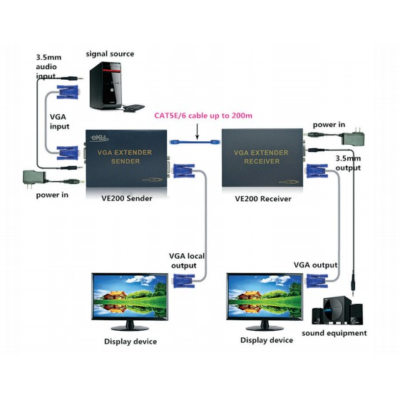 EKL-VE300 VGA EXTENDER RECEIVER 300M BY SINGLE CAT5E