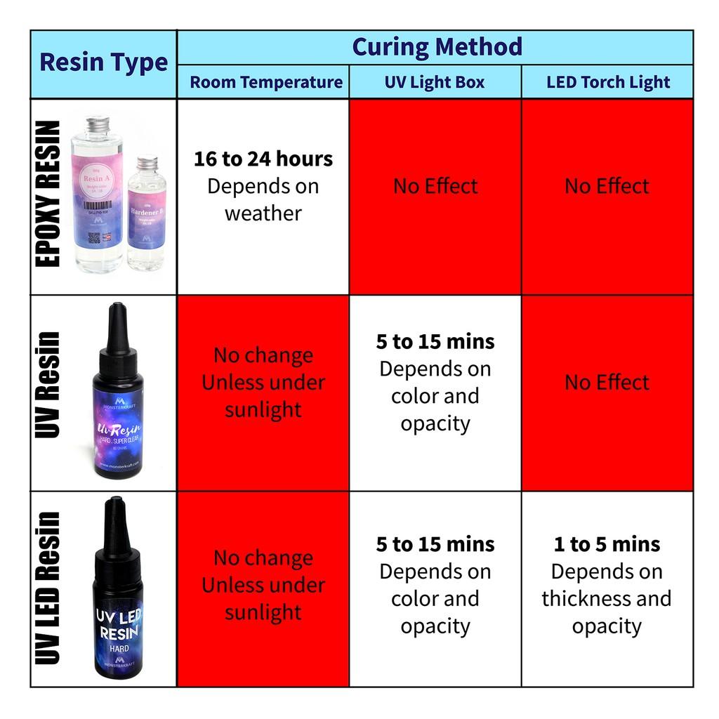UV Resin Ultraviolet Curing Adhesive Glue Resin UV 水晶滴胶