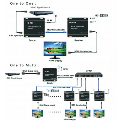 EKL-HE150 HDMI EXTENDER BY SINGLE CAT 5E/6