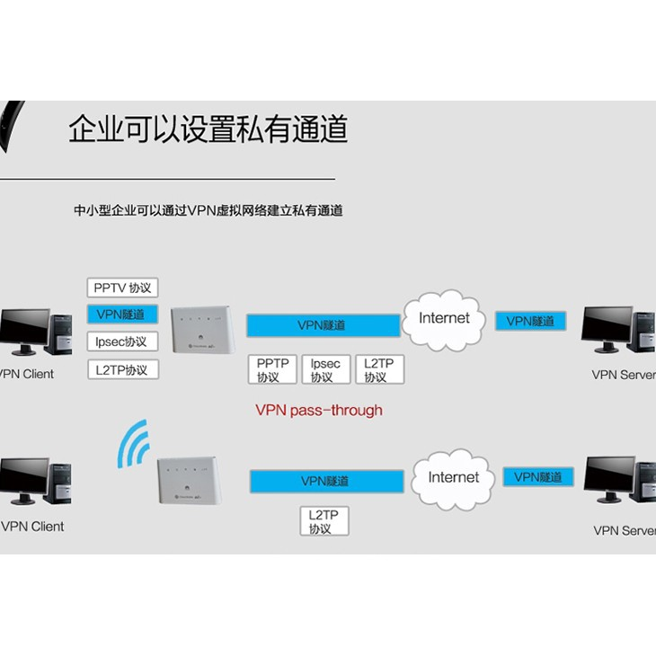 Huawei Broadband 150Mbps B310 B310As-852 4G LTE Modem Router