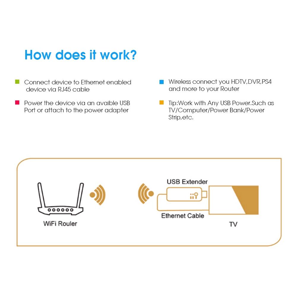 EDUP 300M Smart TV Wireless WiFi Adapter USB RJ45 Network