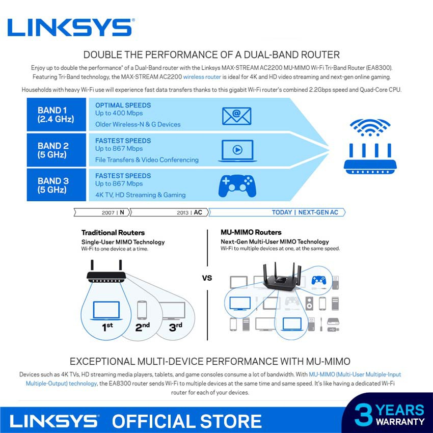 Linksys Max Stream Ac2200 Mu Mimo Triband Wireless Router Ea8300