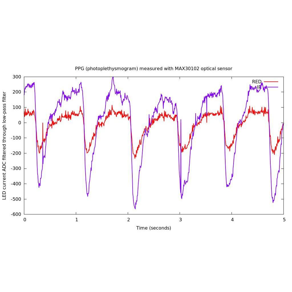MAX30102 Low Power Heart Rate Click Sensor Breakout Sensors Module for Arduino