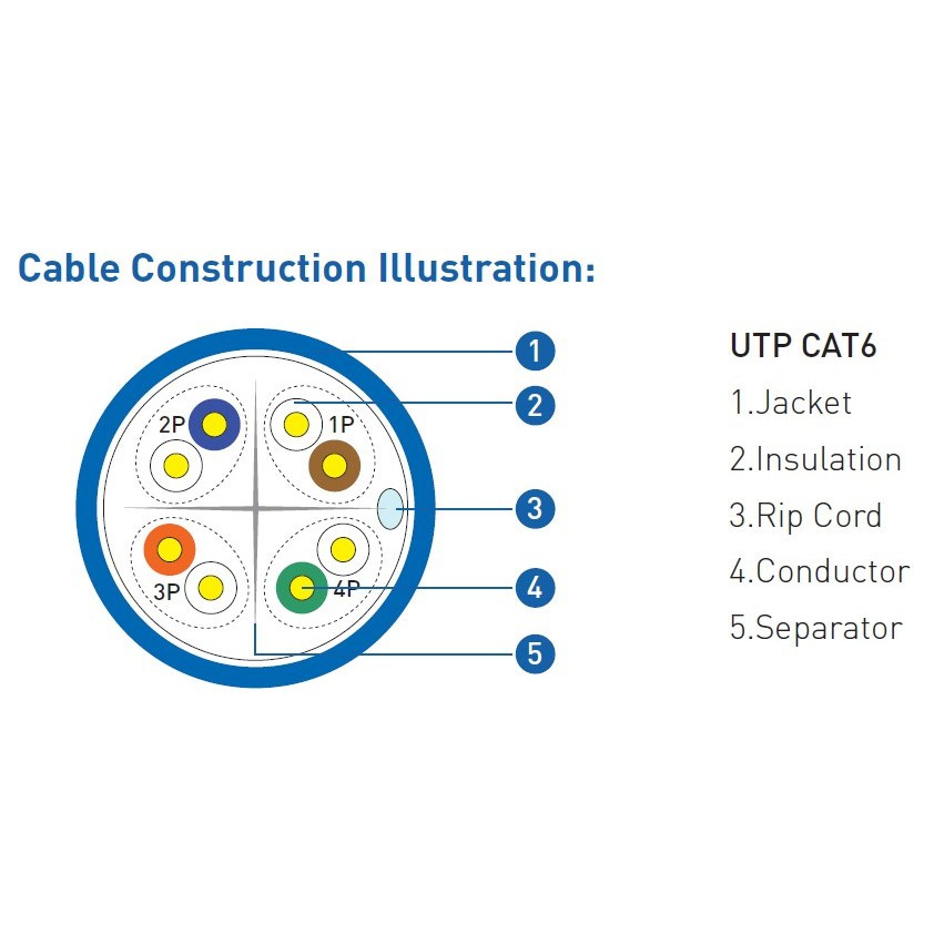 PROLiNK CAT6 100% Solid Full Copper UTP Network Ethernet Cable (305m) 25-Year Performance Guarantee