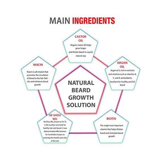 Maxx Beard Beard Growth Solution, Natural Solution, 2 Month Supply