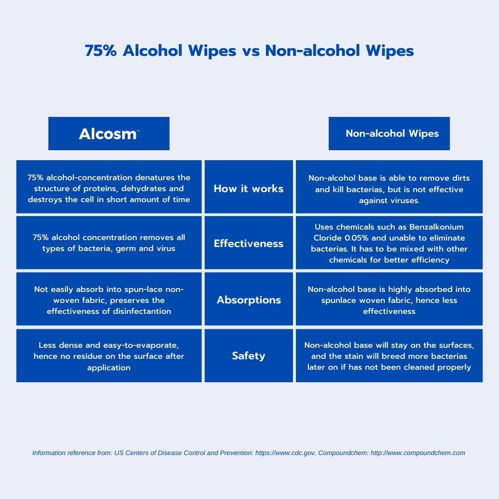 Alcosm - 75% Alcohol Wet Wipes (10 wipes) - Single Pack