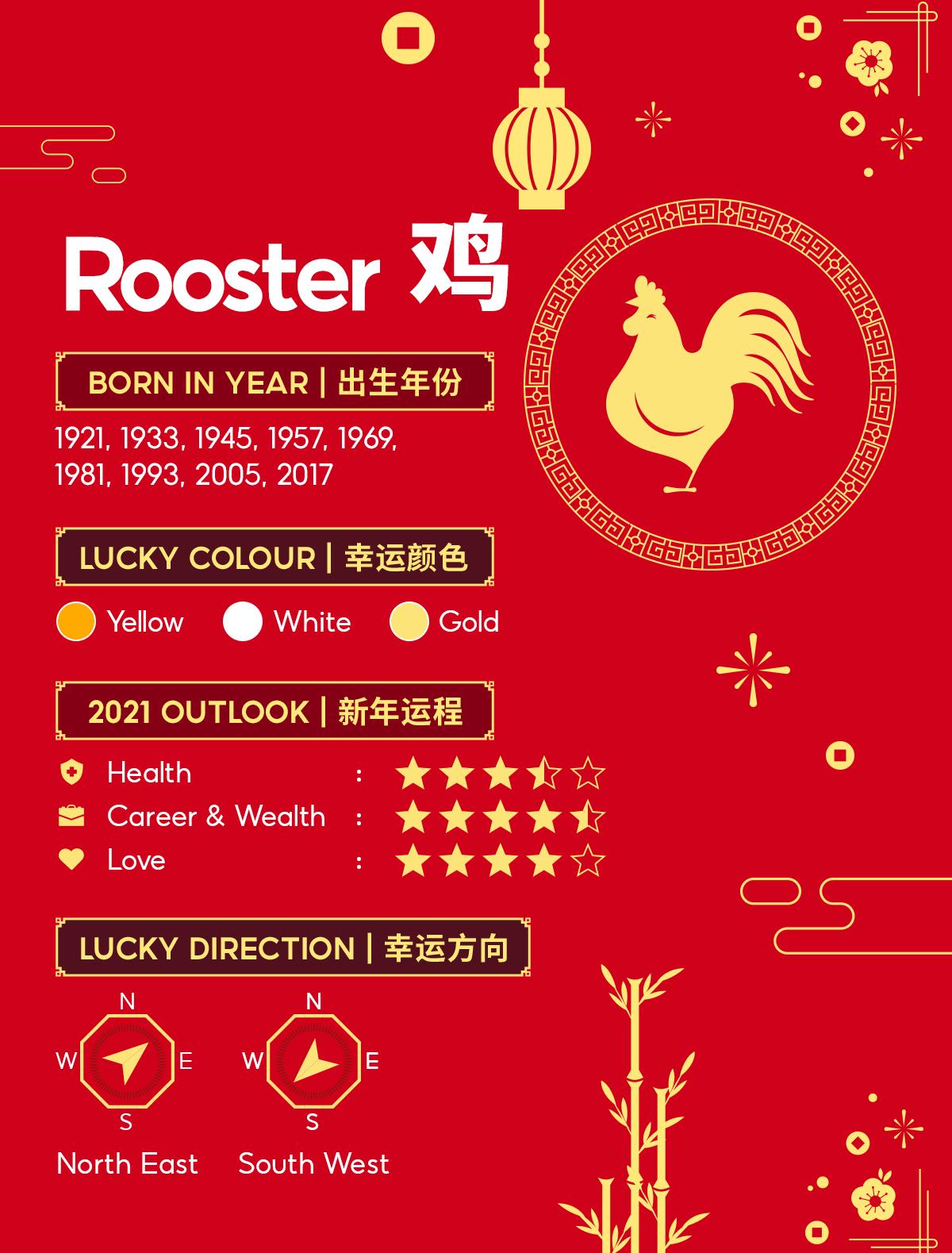 Chinese Horoscope 1993