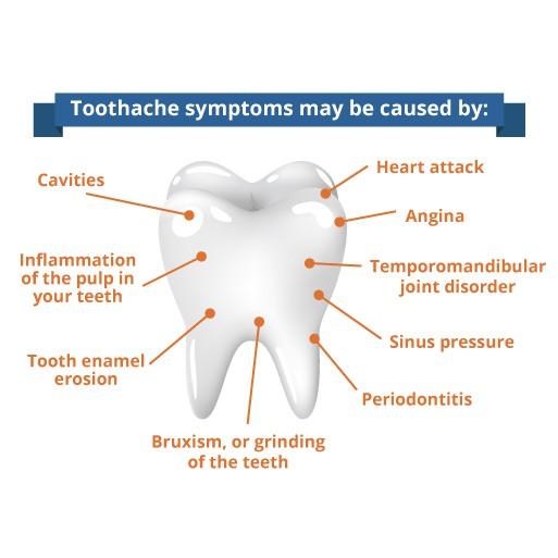 Pineapple Enzyme:Relieve Toothache 黄梨酵素:舒缓牙痛