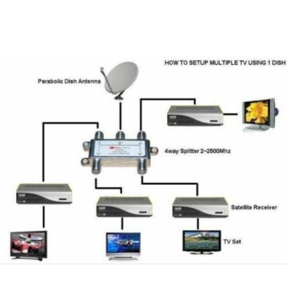 Satellite Splitter for Astro | Shopee Malaysia