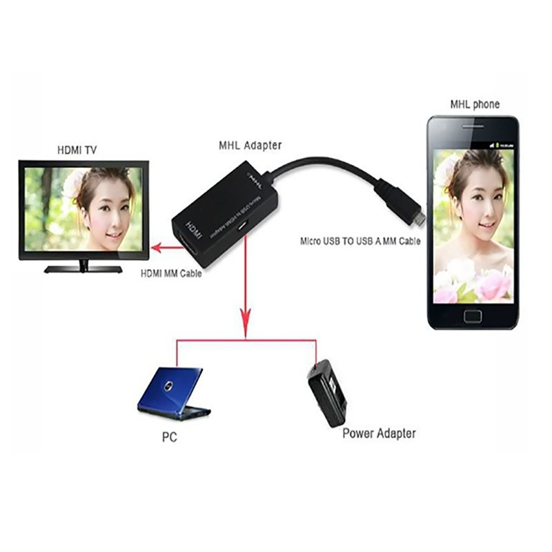 Mini Micro USB 2 0 MHL To HDMI Cable HD 1080P For Samsung Galaxy S2 For  Android