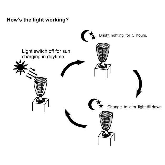 Lvoro Smart Solar LED Pillar Light