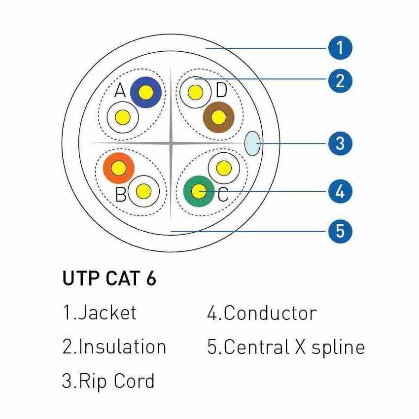 PROLiNK CAT6 UTP Network Ethernet Cable (305m) HCCA Fluke Tested