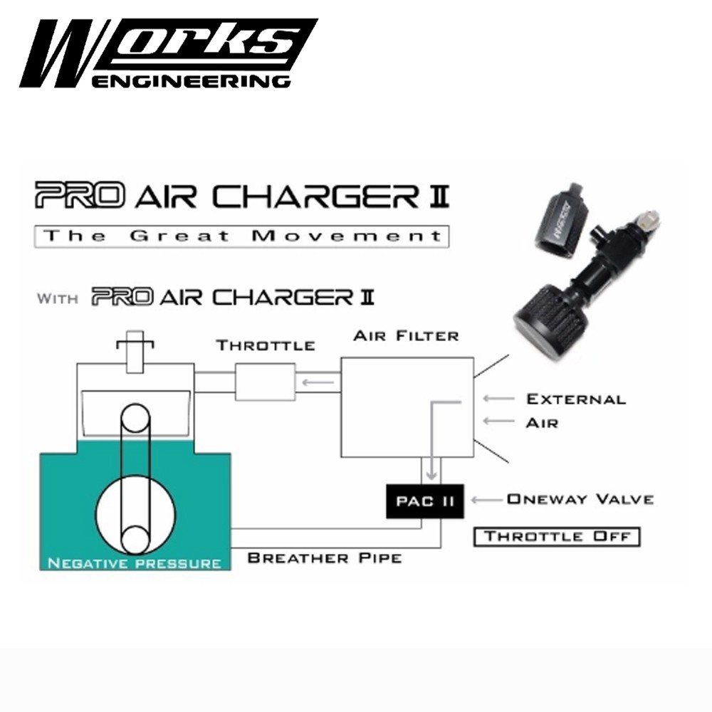Works Engineering Pro Air Charger Type ii - with Mine Air Filter