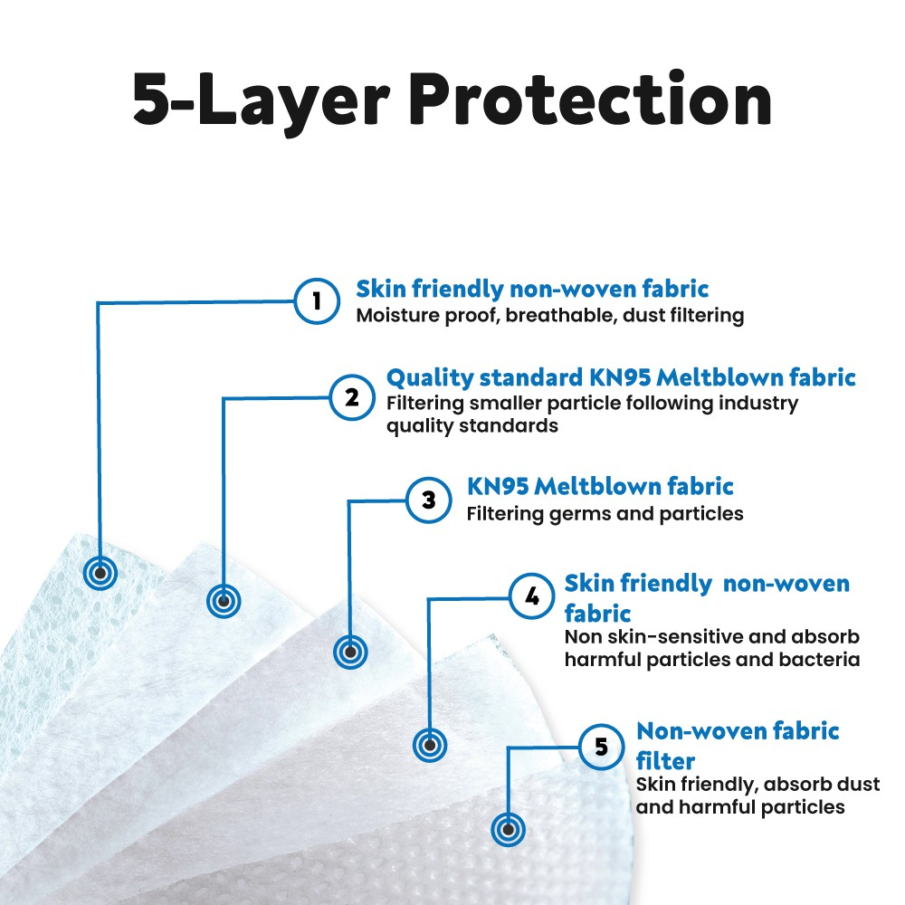 JADI CARE Disposable Five Layers of Super Protection Facemask White KN95 (1 Box) - JADI LIFE