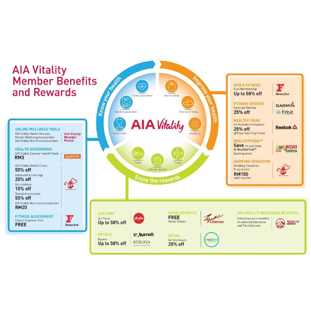 Image result for aia vitality""