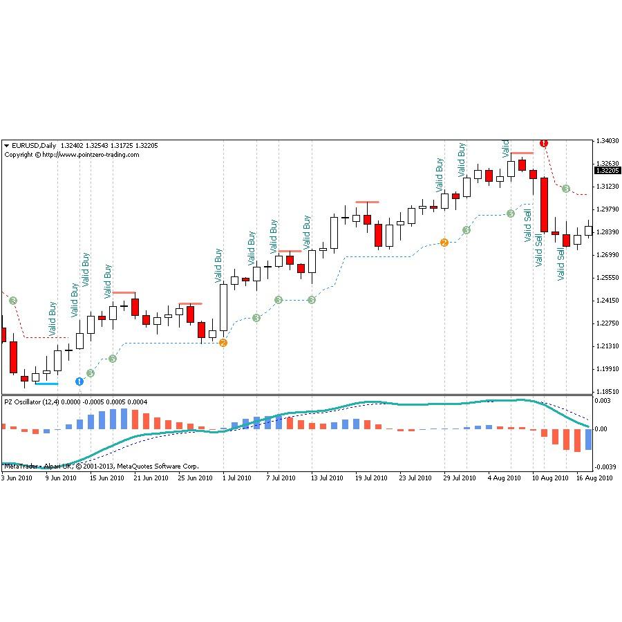 [FOREX] PZ Trend Trading 4.5 (Indicator + Scanner)