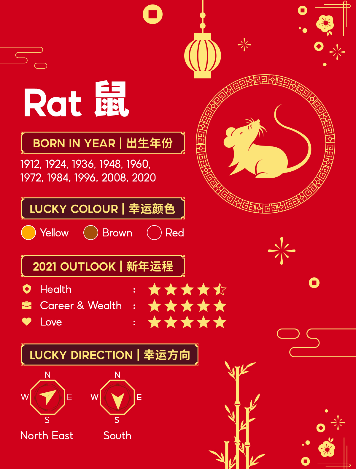 Year of the rat horoscope 2021 astrology